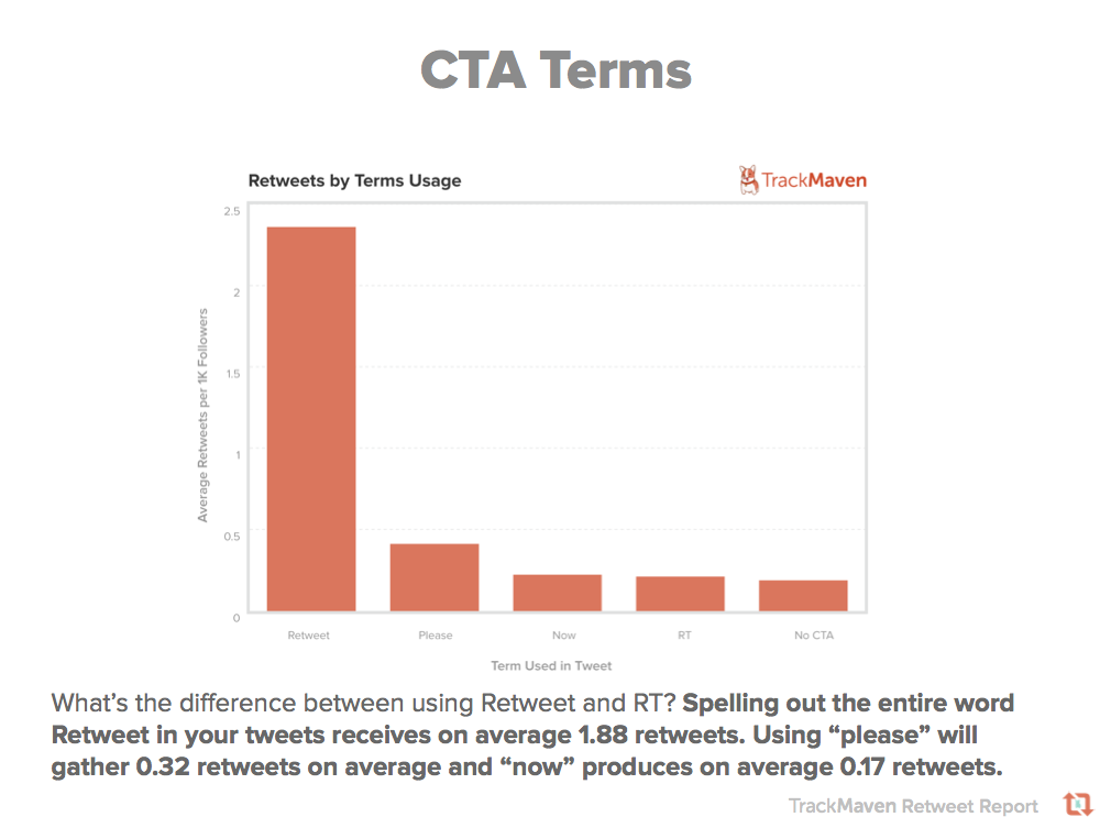 how to see what you have retweeted