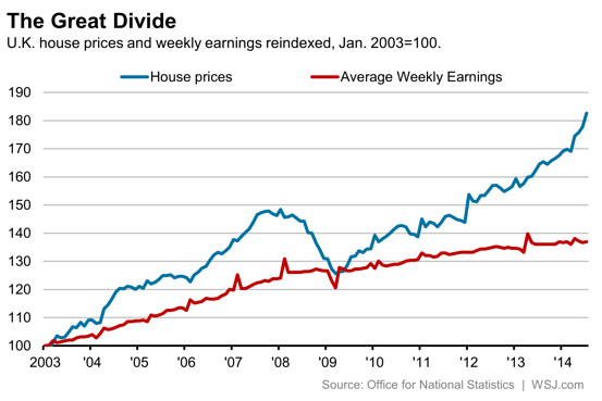 The Widening Gap Between House Prices And Wages Means