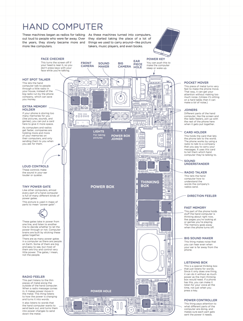How to explain an iphone using only the 1000 most common english how to explain an iphone using only the 1000 most common english words ccuart Image collections