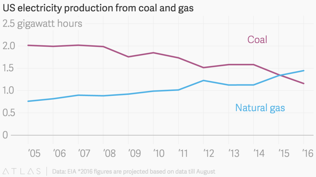 Why Is Natural Gas Used In West Virginia