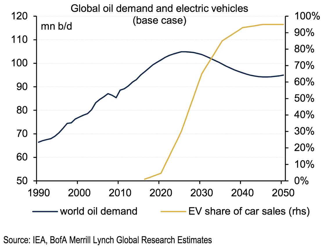 Global crude oil demand will peak by 2030 because of